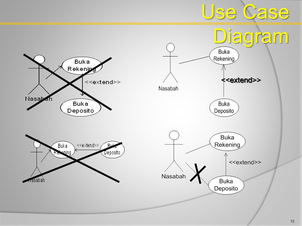 Use Case Diagram <<extend>>