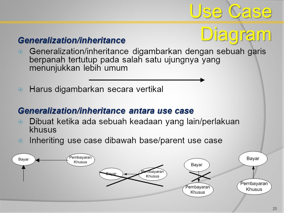 Use Case Diagram Generalization/inheritance