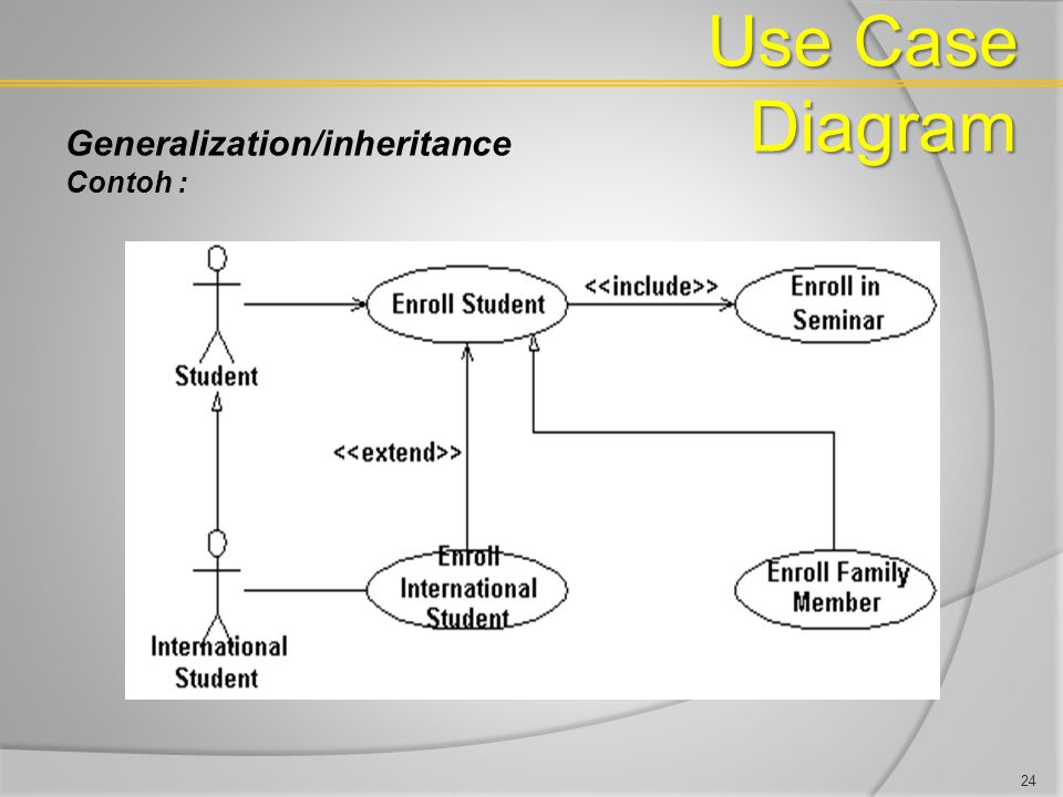 Use Case Diagram Generalization/inheritance Contoh :
