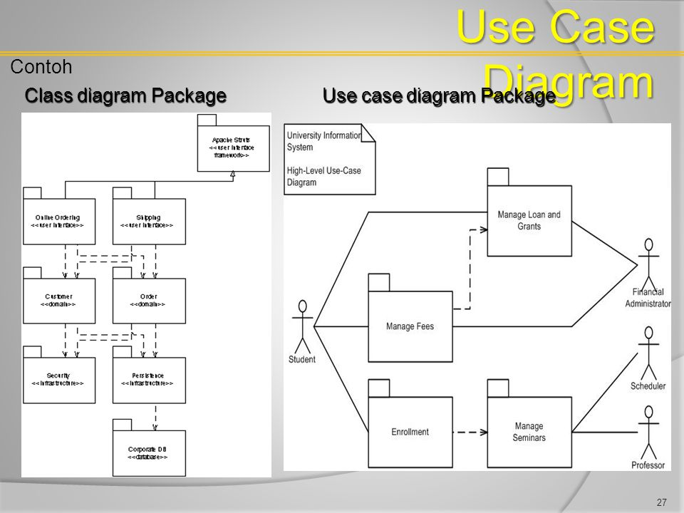 Use Case Diagram Contoh Class diagram Package Use case diagram Package