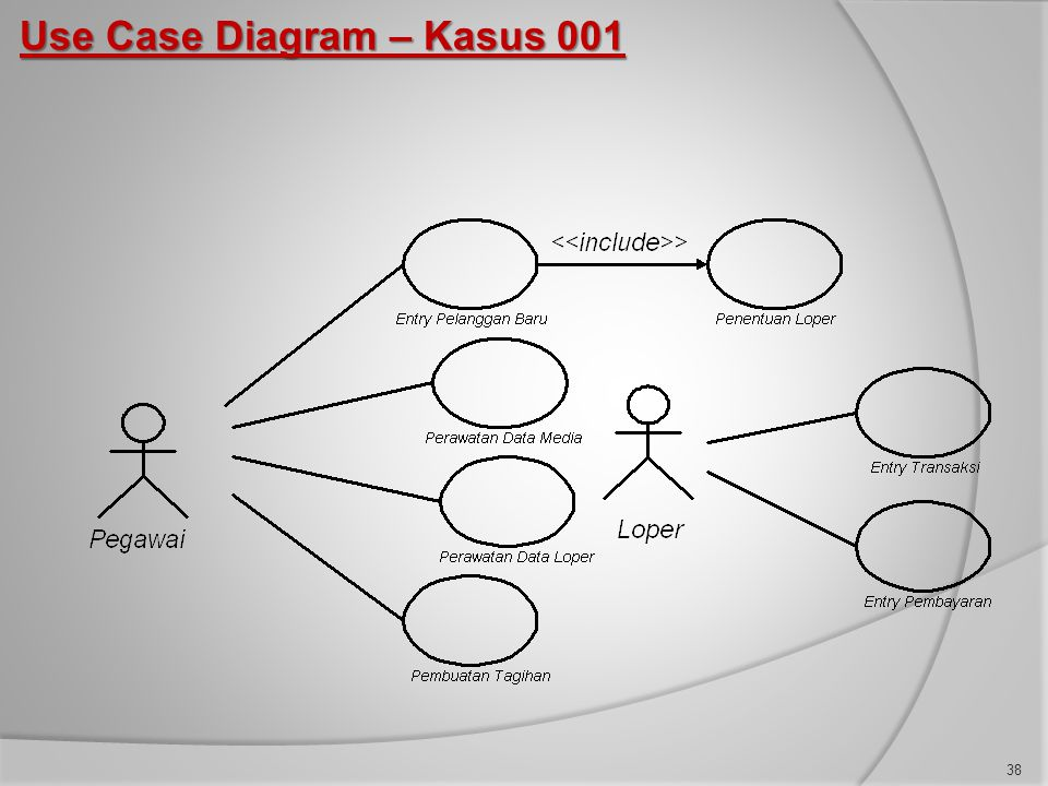Use Case Diagram – Kasus 001