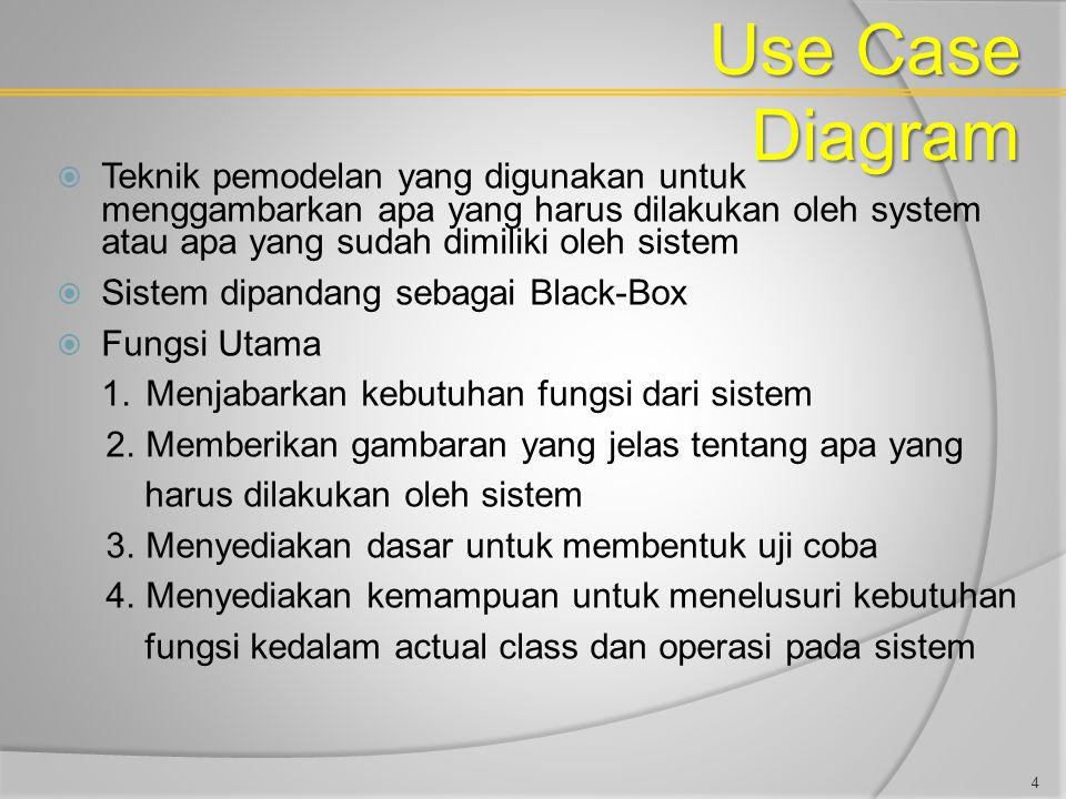 Use Case Diagram Teknik pemodelan yang digunakan untuk menggambarkan apa yang harus dilakukan oleh system atau apa yang sudah dimiliki oleh sistem.