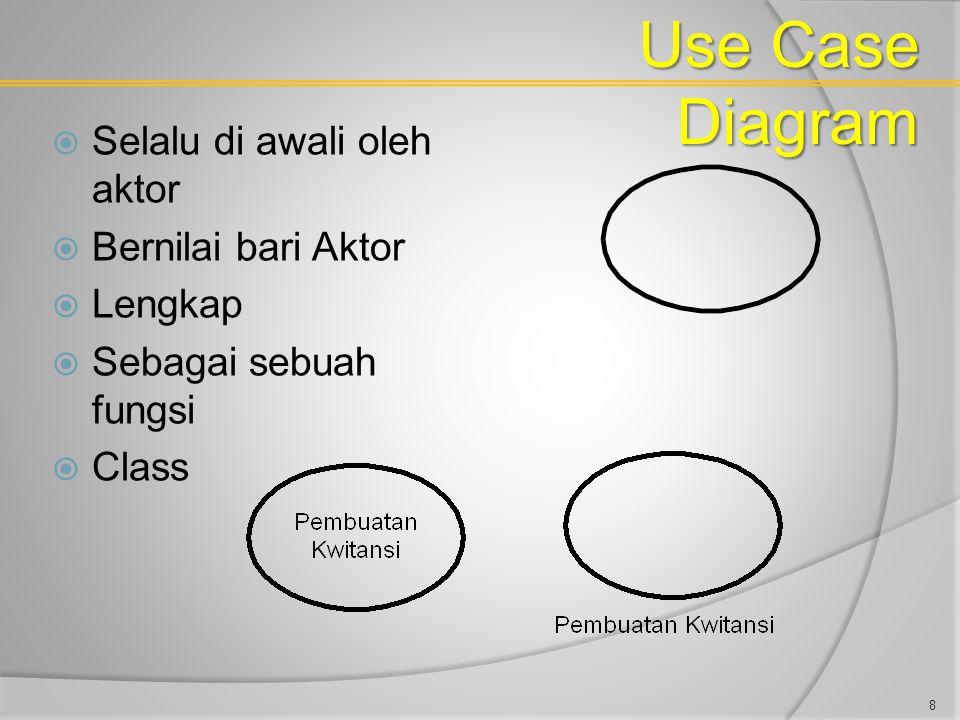 Use Case Diagram Selalu di awali oleh aktor Bernilai bari Aktor