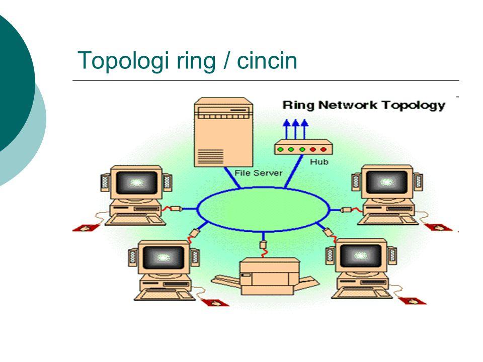 Topologi ring / cincin