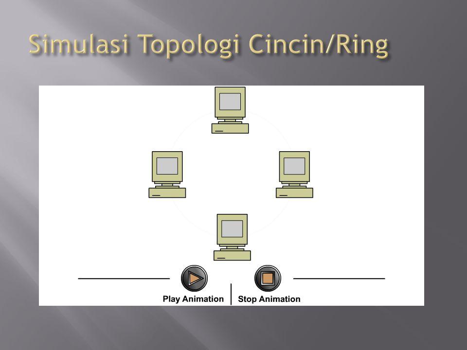 Simulasi Topologi Cincin/Ring