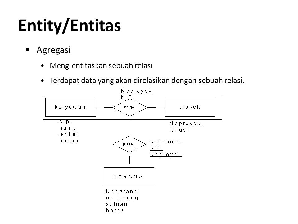 Entity/Entitas Agregasi Meng-entitaskan sebuah relasi