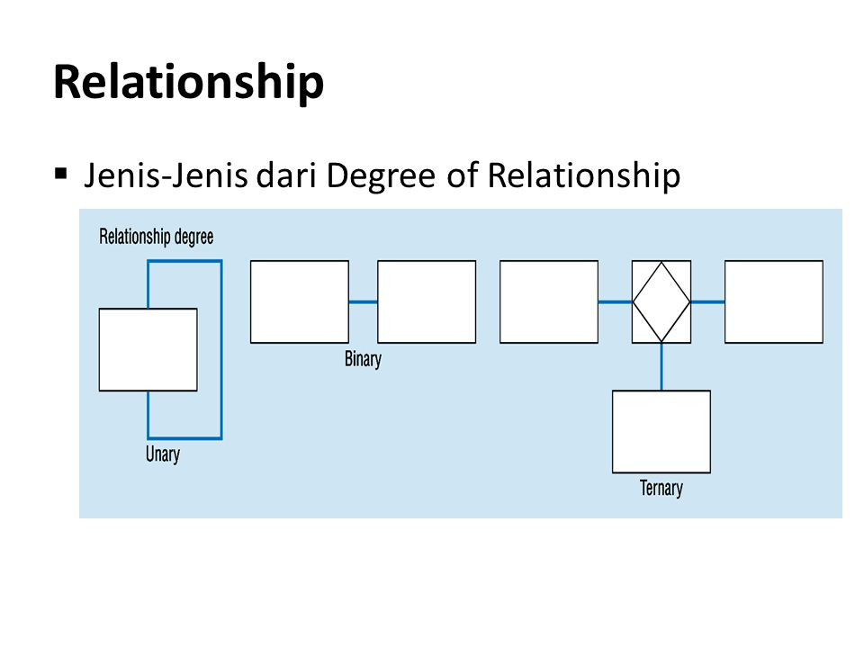 Relationship Jenis-Jenis dari Degree of Relationship