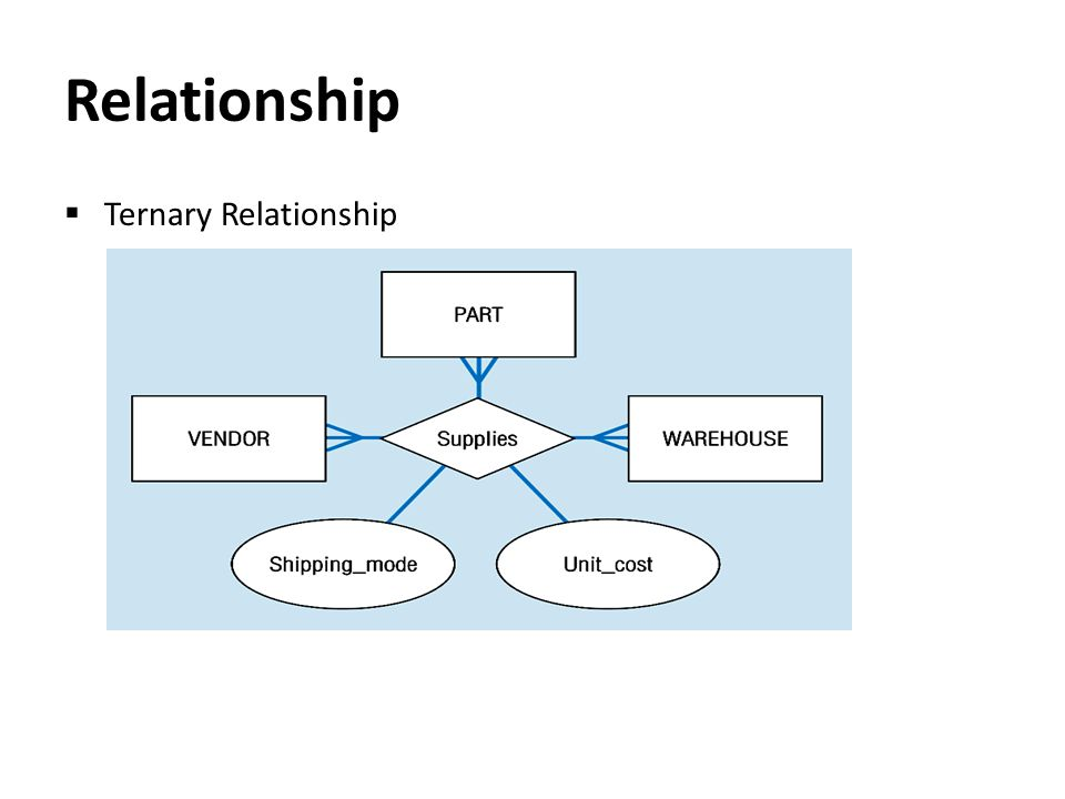 Relationship Ternary Relationship