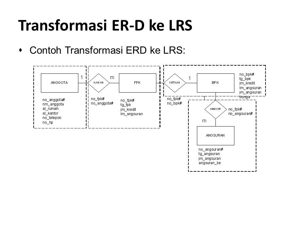 Transformasi ER-D ke LRS