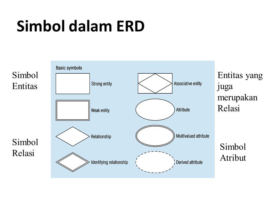 Simbol dalam ERD Simbol Entitas Entitas yang juga merupakan Relasi