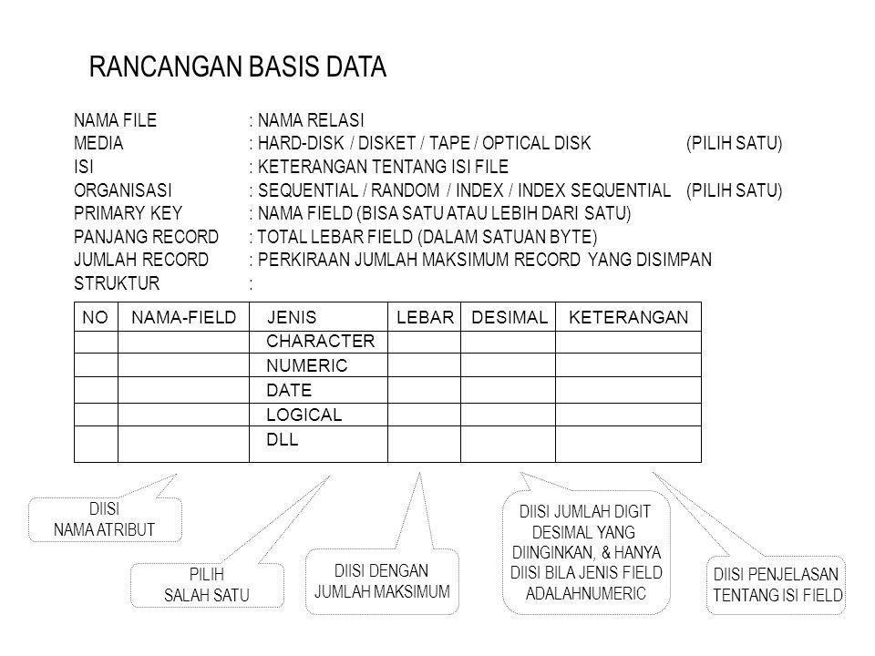 RANCANGAN BASIS DATA NAMA FILE : NAMA RELASI