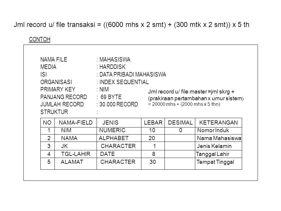 Jml record u/ file transaksi = ((6000 mhs x 2 smt) + (300 mtk x 2 smt)) x 5 th