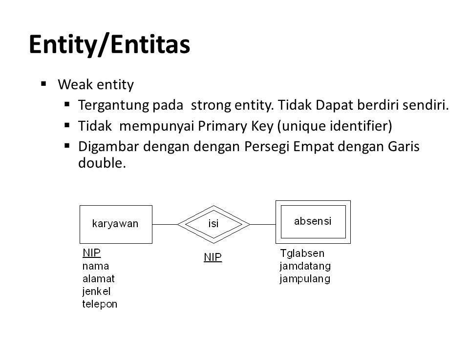 Entity/Entitas Weak entity