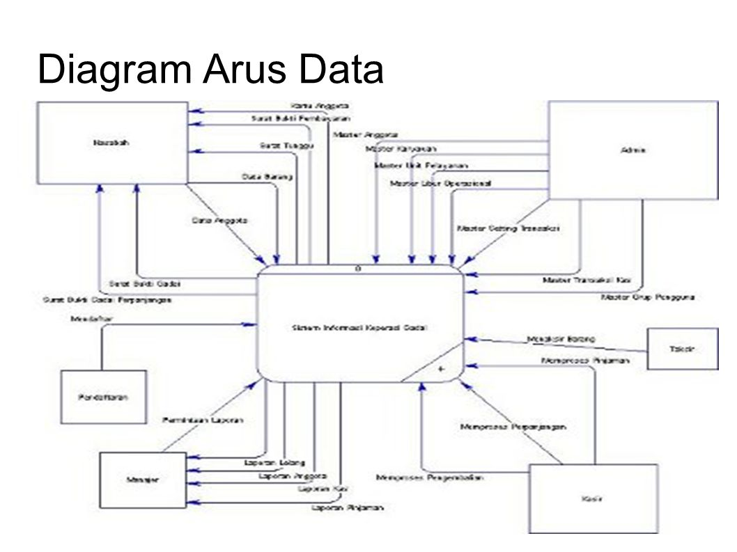 Diagram Arus Data