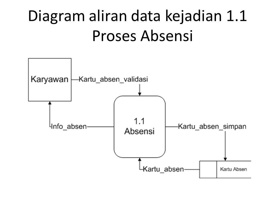 Analisis sistem informasi ppt download 10 diagram aliran data kejadian 11 proses absensi ccuart Choice Image