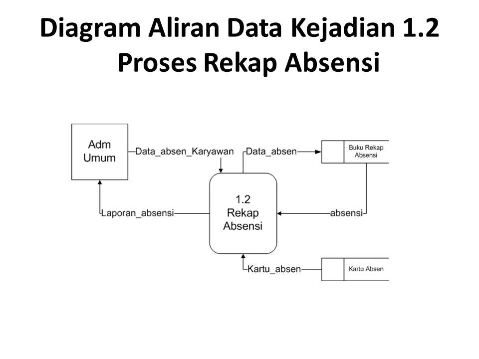 Diagram Aliran Data Kejadian 1.2 Proses Rekap Absensi