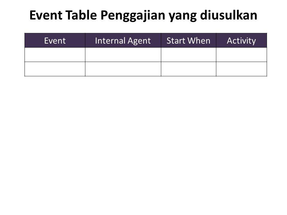 Event Table Penggajian yang diusulkan