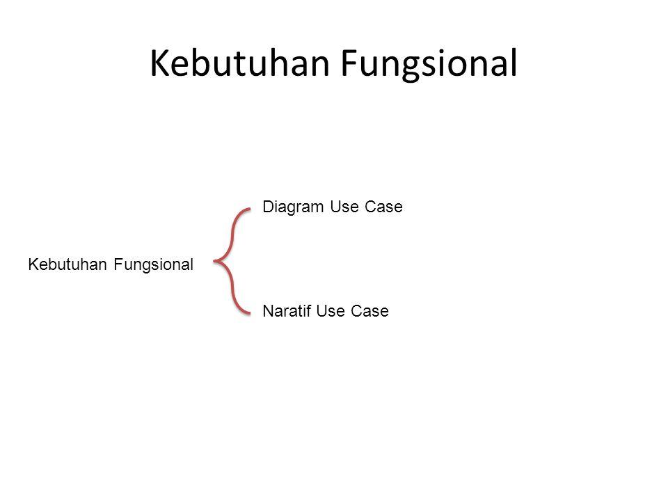 Kebutuhan Fungsional Diagram Use Case Kebutuhan Fungsional