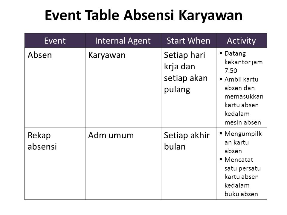 Event Table Absensi Karyawan
