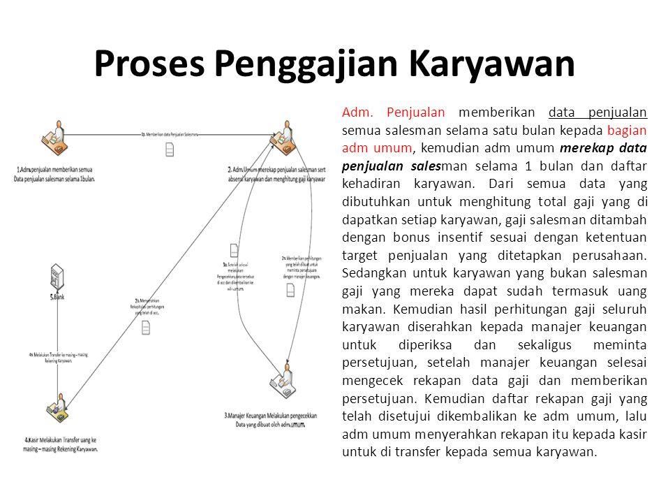 Proses Penggajian Karyawan