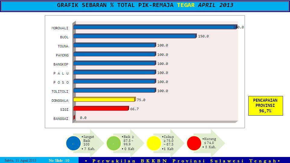 GRAFIK SEBARAN % TOTAL PIK-REMAJA TEGAR APRIL 2013