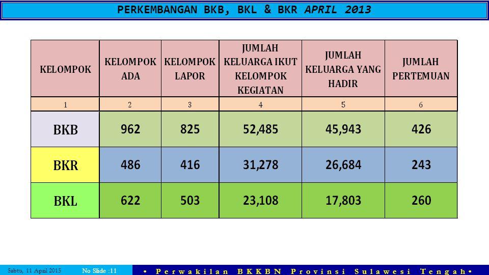 PERKEMBANGAN BKB, BKL & BKR APRIL 2013
