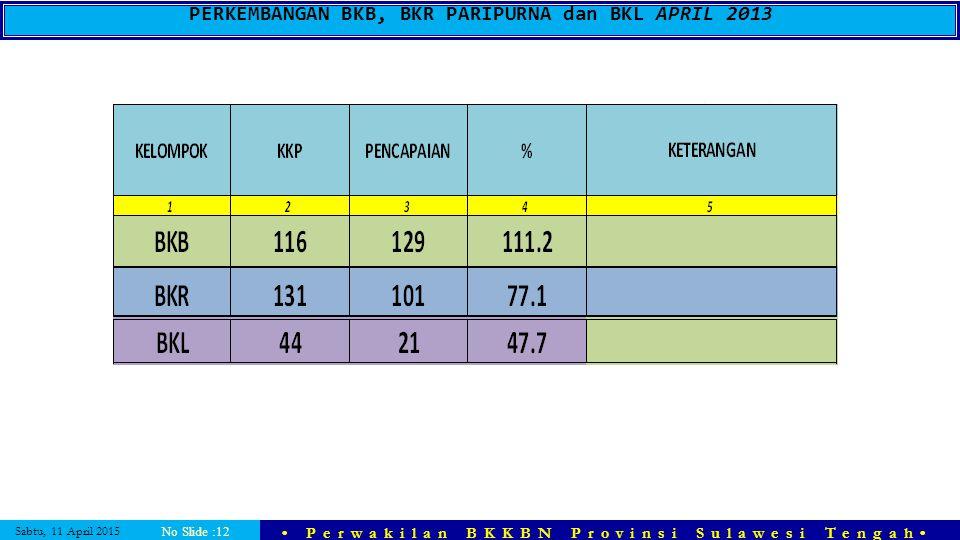 PERKEMBANGAN BKB, BKR PARIPURNA dan BKL APRIL 2013