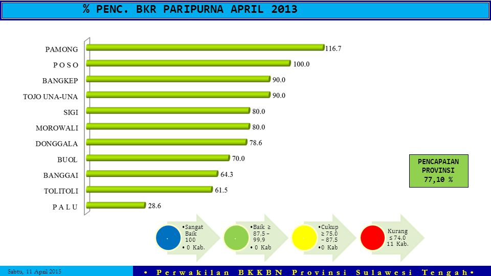 % PENC. BKR PARIPURNA APRIL 2013