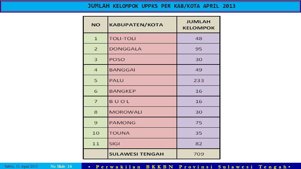 JUMLAH KELOMPOK UPPKS PER KAB/KOTA APRIL 2013