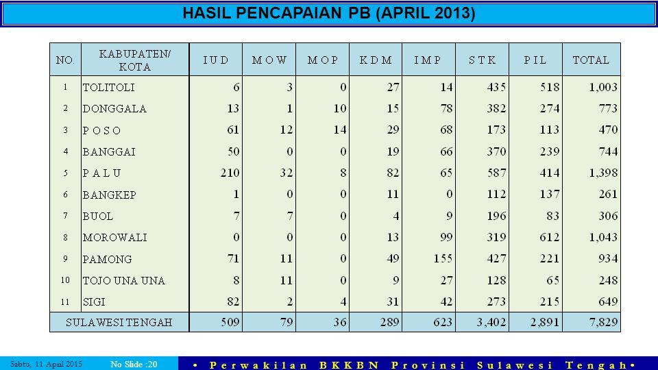 HASIL PENCAPAIAN PB (APRIL 2013)