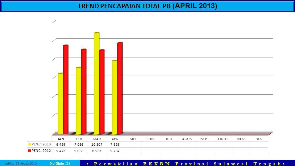 TREND PENCAPAIAN TOTAL PB (APRIL 2013)