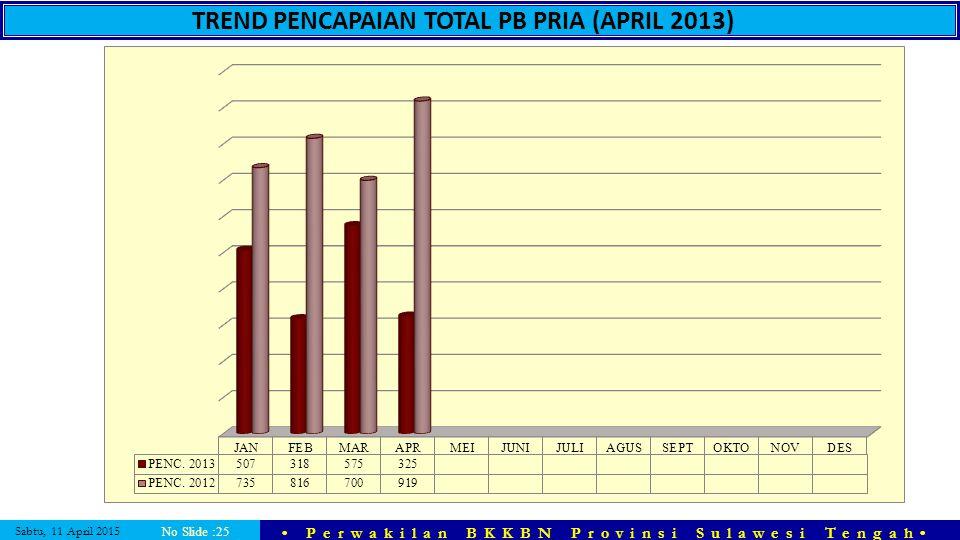TREND PENCAPAIAN TOTAL PB PRIA (APRIL 2013)