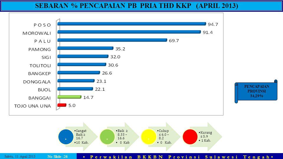 SEBARAN % PENCAPAIAN PB PRIA THD KKP (APRIL 2013)
