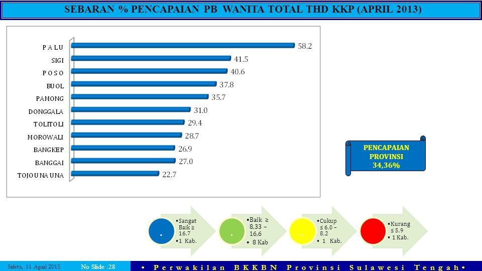 SEBARAN % PENCAPAIAN PB WANITA TOTAL THD KKP (APRIL 2013)