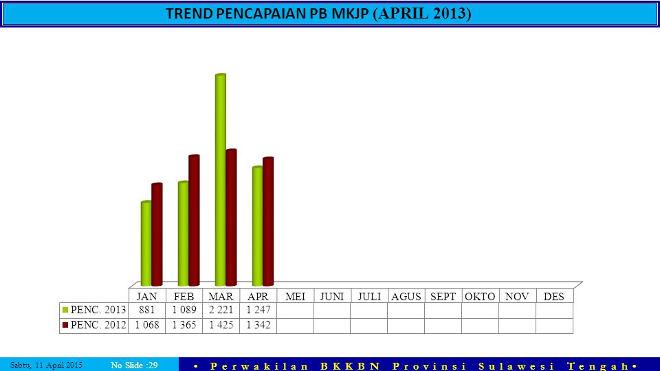 TREND PENCAPAIAN PB MKJP (APRIL 2013)