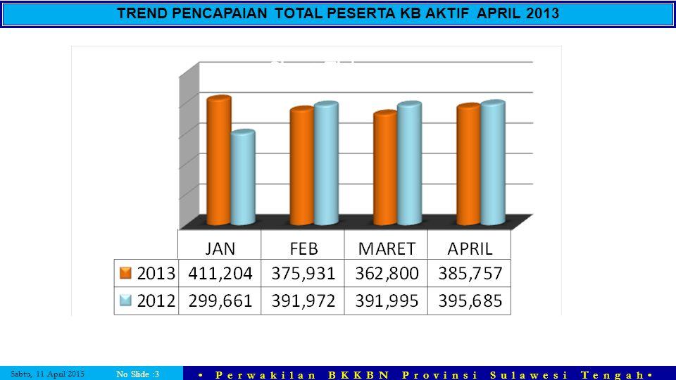 TREND PENCAPAIAN TOTAL PESERTA KB AKTIF APRIL 2013