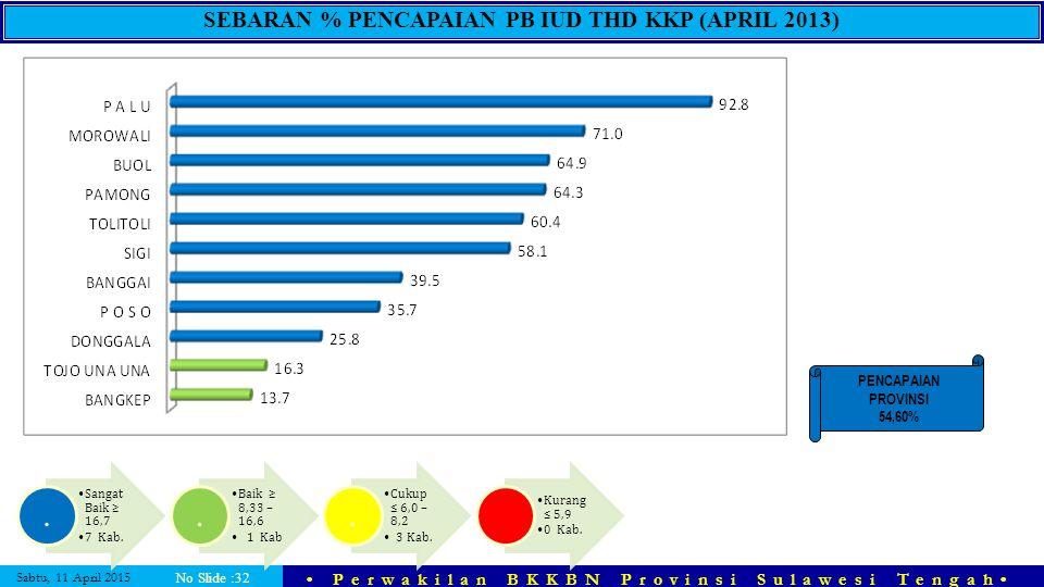 SEBARAN % PENCAPAIAN PB IUD THD KKP (APRIL 2013)