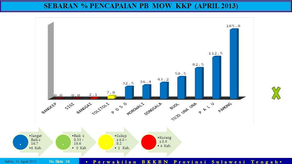SEBARAN % PENCAPAIAN PB MOW KKP (APRIL 2013)