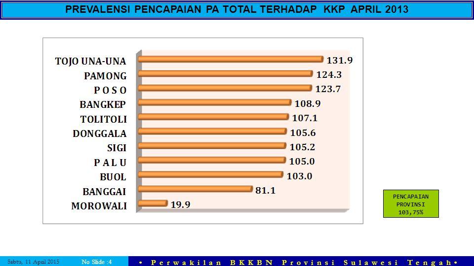 PREVALENSI PENCAPAIAN PA TOTAL TERHADAP KKP APRIL 2013