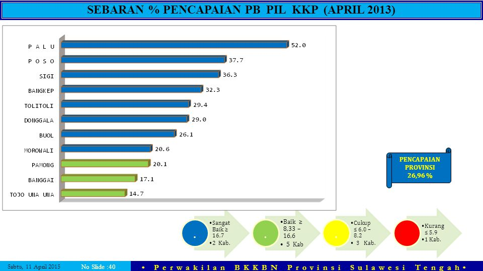 SEBARAN % PENCAPAIAN PB PIL KKP (APRIL 2013)