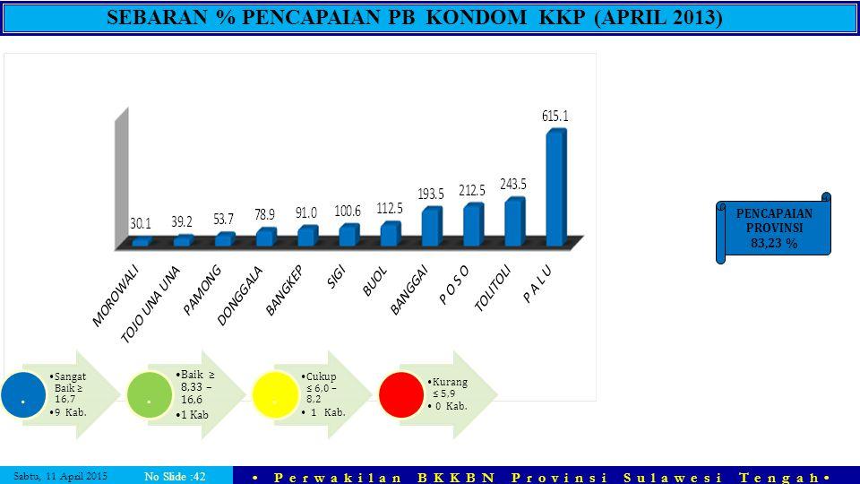 SEBARAN % PENCAPAIAN PB KONDOM KKP (APRIL 2013)