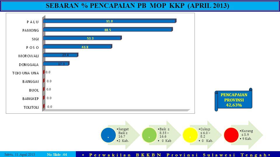 SEBARAN % PENCAPAIAN PB MOP KKP (APRIL 2013)