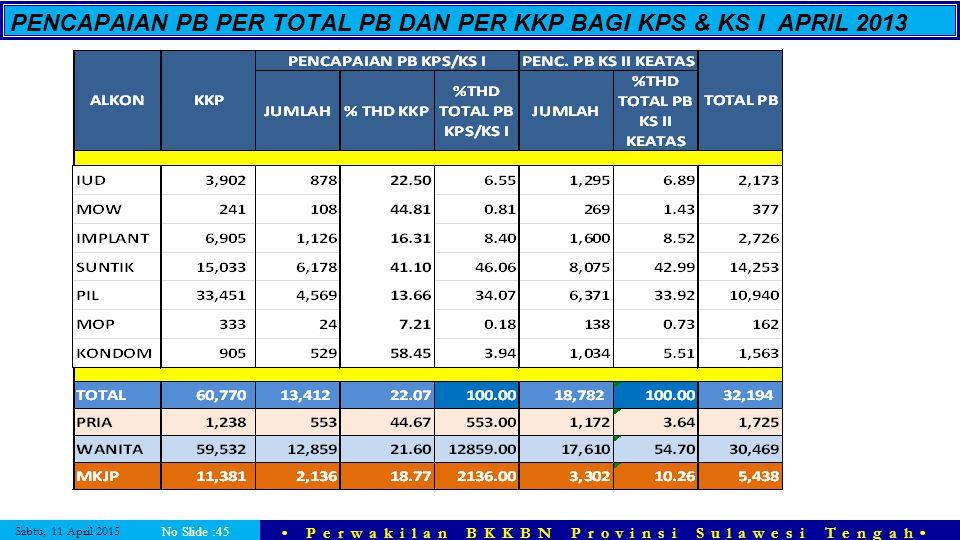PENCAPAIAN PB PER TOTAL PB DAN PER KKP BAGI KPS & KS I APRIL 2013