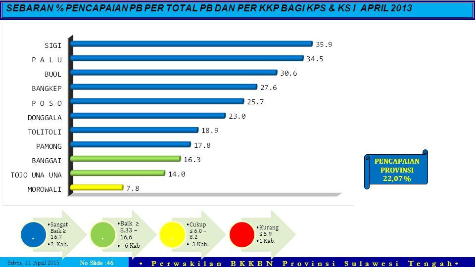 SEBARAN % PENCAPAIAN PB PER TOTAL PB DAN PER KKP BAGI KPS & KS I APRIL 2013