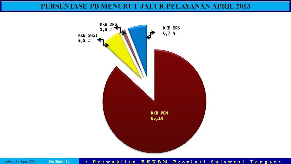 PERSENTASE PB MENURUT JALUR PELAYANAN APRIL 2013