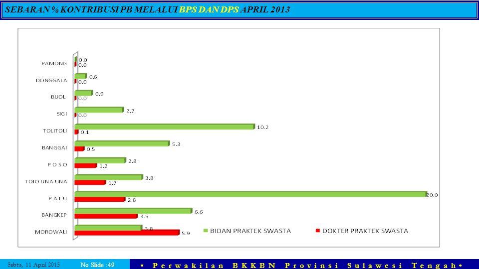 SEBARAN % KONTRIBUSI PB MELALUI BPS DAN DPS APRIL 2013