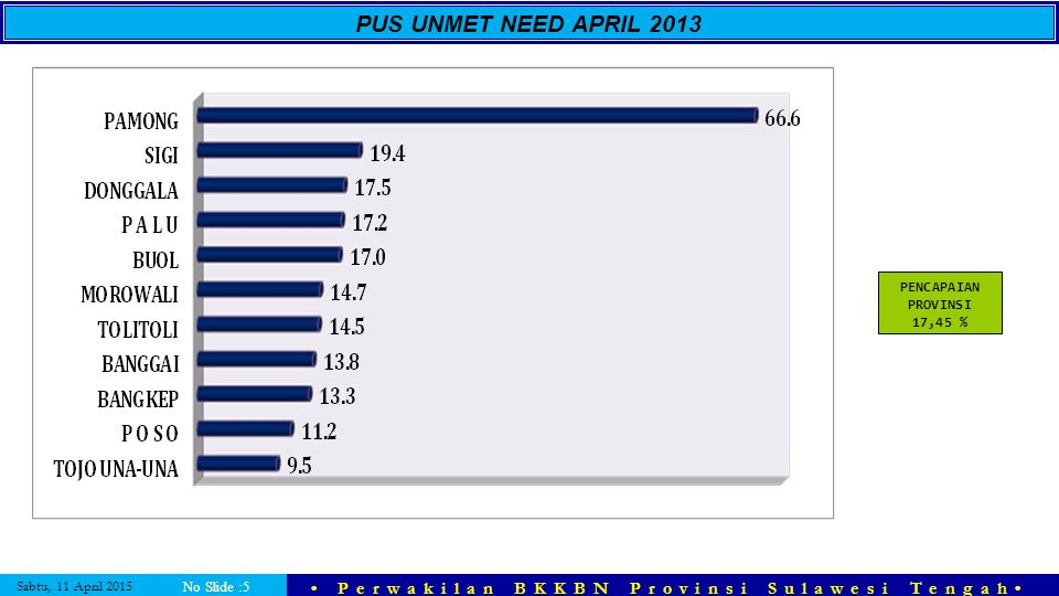 PUS UNMET NEED APRIL 2013 PENCAPAIAN PROVINSI 17,45 % No Slide :5