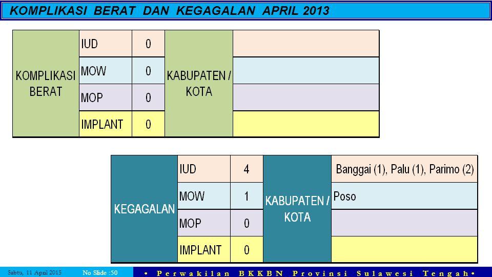 KOMPLIKASI BERAT DAN KEGAGALAN APRIL 2013