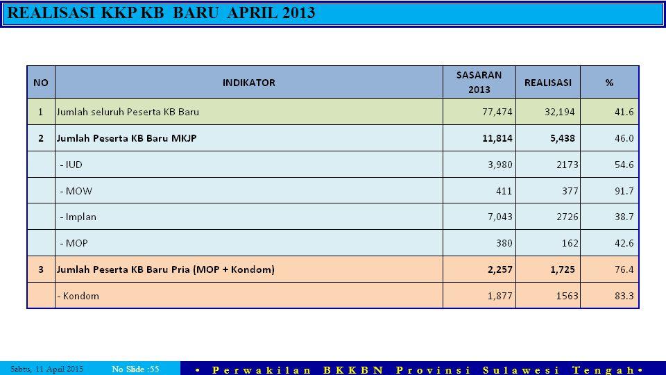 REALISASI KKP KB BARU APRIL 2013