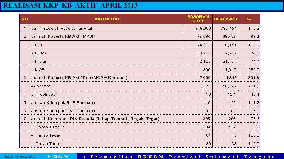 REALISASI KKP KB AKTIF APRIL 2013